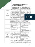 Deslinde de Orbitas Contractual y Extracontractual (1)