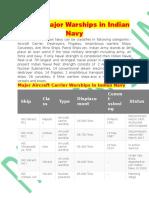 Warship Indian .Navy