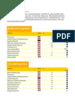 20 più grande aziende Stati Uniti