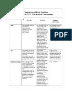 Comparison of Basic Features CLC 69,92,BUNKER CONVNTN