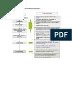 Elaboracion Del Plan de Desarrollo Nacional