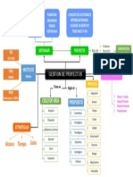 Mapa Conceptual Gestión de Proyectos