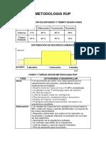 Fases y Actividades Metodologia Rup