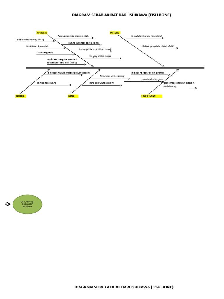 Diagram fishbone ccuart Gallery