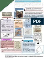 Historia de Los Mecanismos