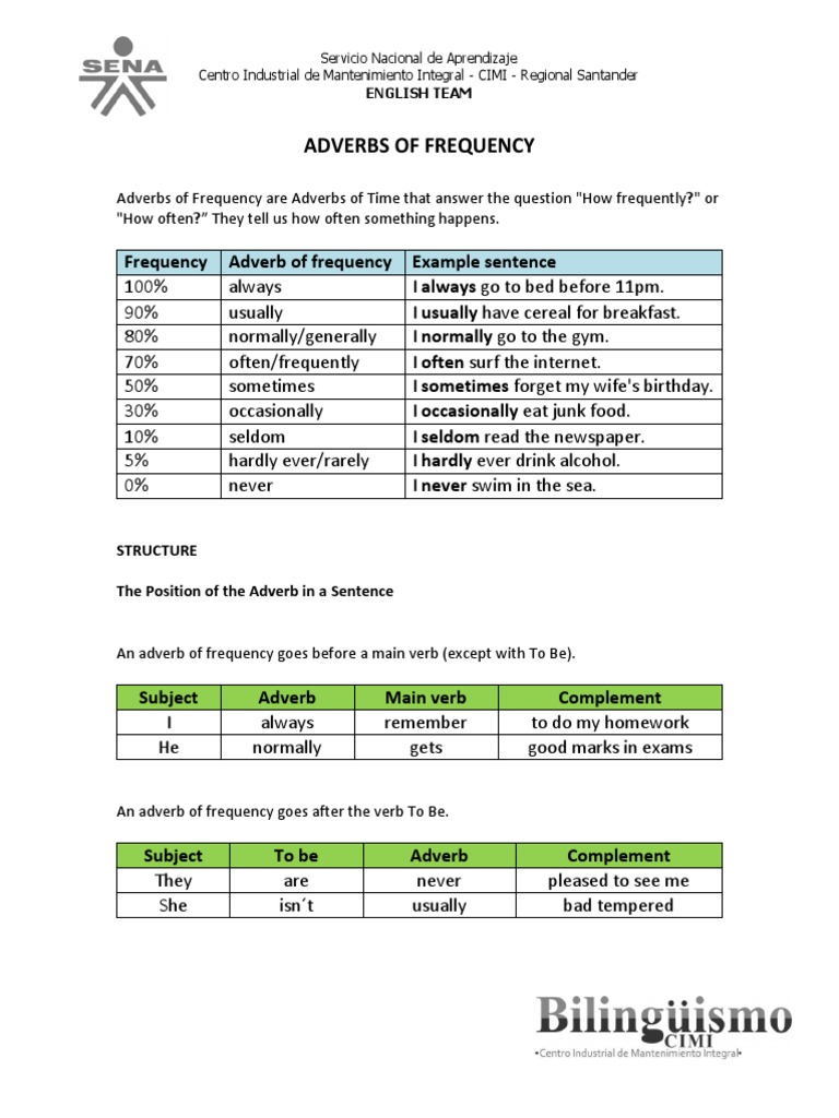 Frequency Adverbs Verb Adverb