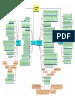 El Desarrollo Humano -Diagrama