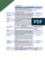 Listado de Acuerdos Comerciales Del Ecuador