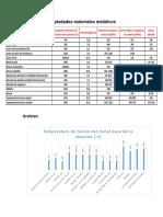 Propiedades materiales metálicos TRABAJO.docx