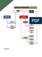 Estructura de la Transacciones.pdf