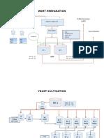 Fermentation Process Flow
