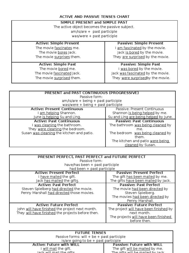 Active and passive tenses chart perfect grammar languages ccuart Image collections