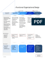 Mercer Functional Organization Design
