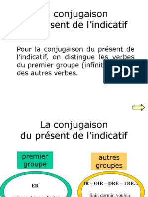 La Conjugaison Du Present De L Indicatif Regles Verbe