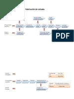 105179409-Mapa-de-Proceso-Fabricacion-de-calzado.docx