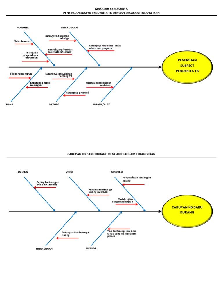 Diagram tulang ikan seloliman ccuart Images