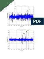 Data Sinyal Vibrasi Blower