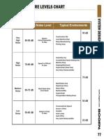SPL Chart
