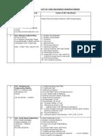 List of Coir Machinery Mfrs