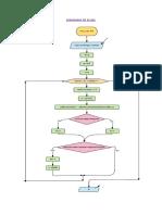 Diagrama de Flujo _ Tir