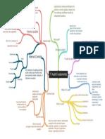 Mind Map - 1 _IT Audit Fundamental