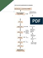 Diagramas de Flujo Productos Carnicos