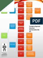 Mapa Conceptual Objetivos y Restricciones Canales de Distribución