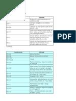 Combinaciones de Teclado en Excel