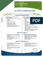 Common Cold vs Influenza