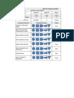 Cursograma Analítico Proceso Para Cambio de Aceite