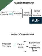 3 INFRACCIONES Y SANCIONES.pdf