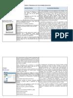 Hacer una valoración Técnica y pedagógica de 10 plataformas educativas.docx