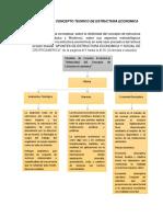 Desarrollo Del Concepto Teorico de Estructura Economica
