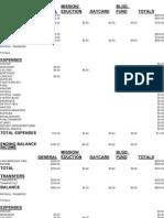 Church Financial Reports