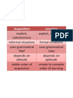 Acquisition vs Learning