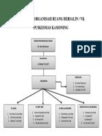 Struktur Organisasi Ruang Bersalin