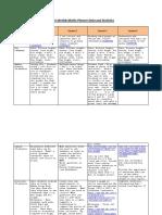 weekly maths data analysis