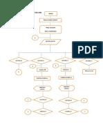 Algoritmo de Programacion