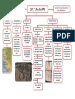 Mapa Cultura Caral