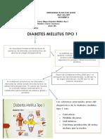 Mapa de Diabetes