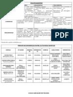 Tabela - Vulvovaginites e DIP
