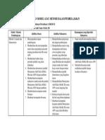 Model. Metode. Pembelajaran Kala III