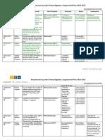 Proyectos de Ley sobre Temas Digitales Congreso del Perú 2016-2021 (al 02.Enero.2018)
