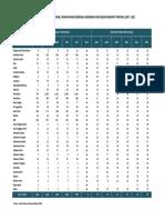 E_2 Perkembangan Usaha Restoran - RM Besar Dan Menengah Mnrt Provinsi 2008 - 2012
