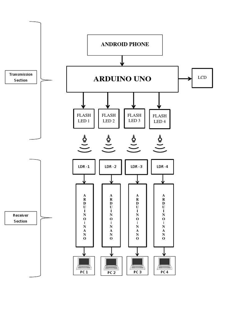 Li fi block diagram ccuart Gallery