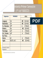 Evaluación Primer Semestre por asignatura 2°B (3)