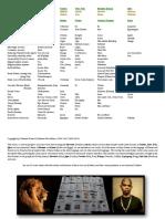 Abosom Correspondence Chart