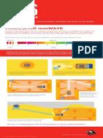 Qualcomm Snapdragon x50 5g Modem Infographic