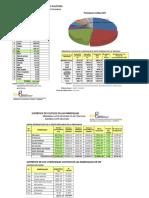 Datos Estadisticos SDT