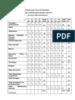 Distribución Plan de Estudios 2017
